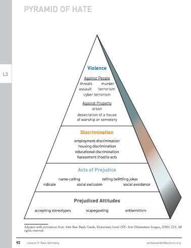 Pyramid of Hate from the Anti-Defamation League