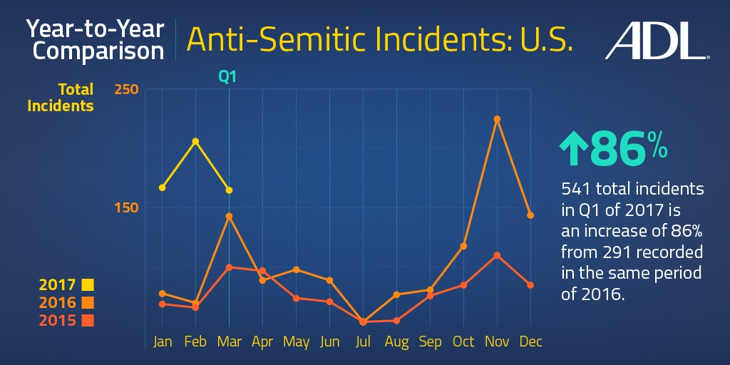 Antisemitic incidents year to year